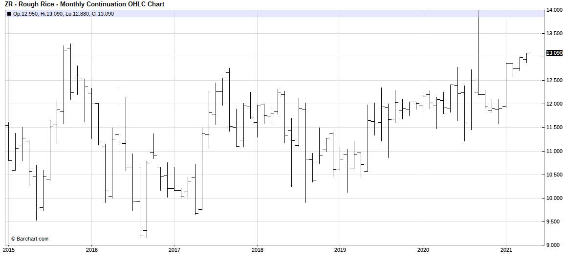 CBOT Sept Rice Futures Monthly
