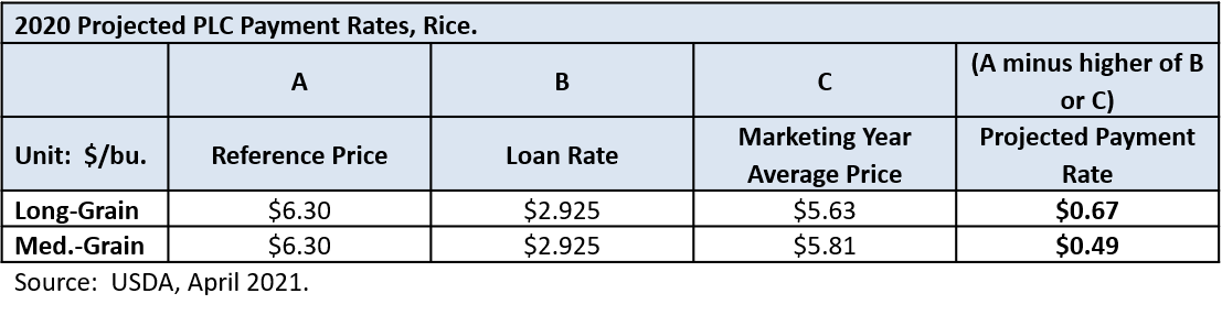 Projected 2020 PLC Payment Rates