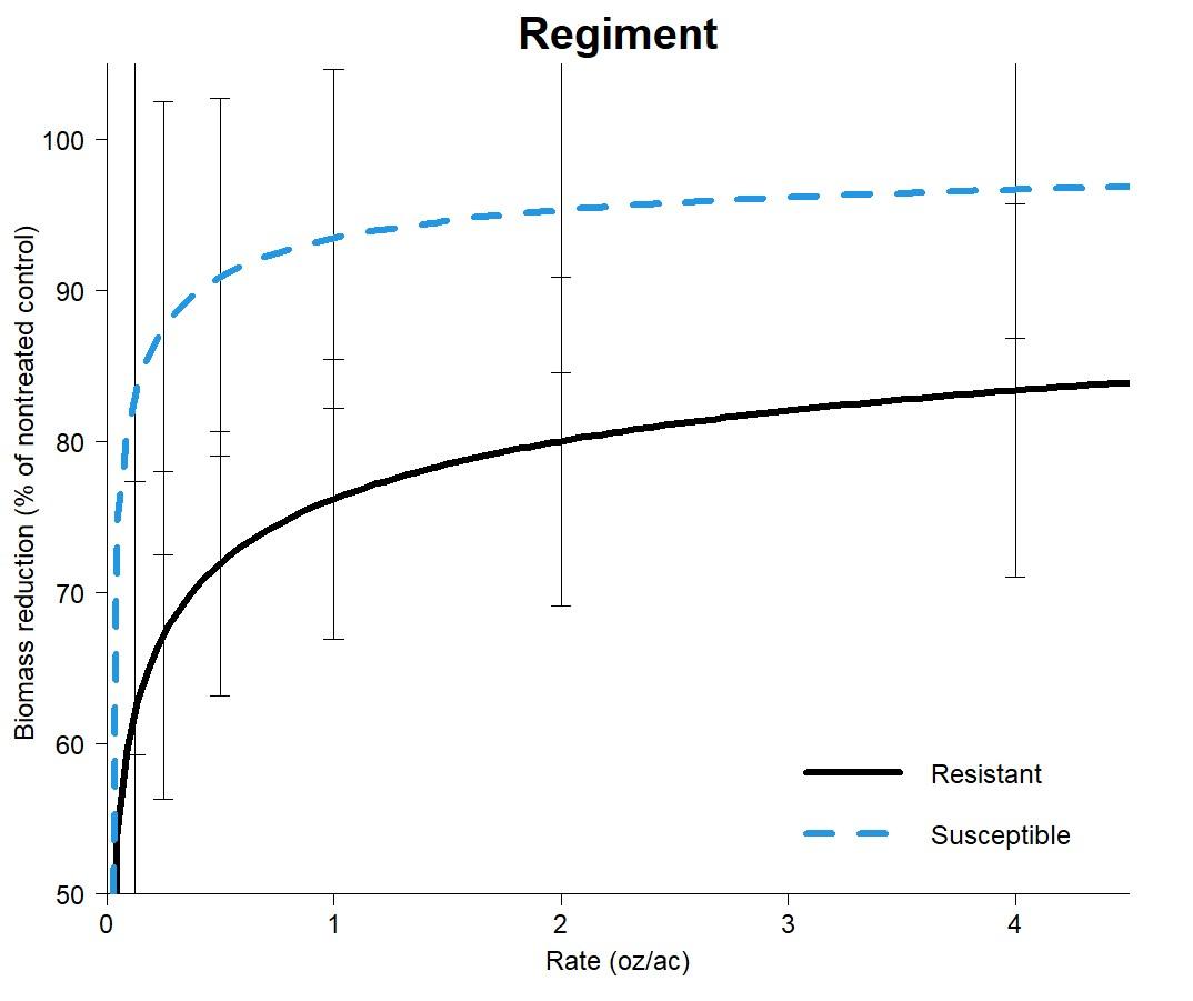 Dose response curves for Regiment on smartweed
